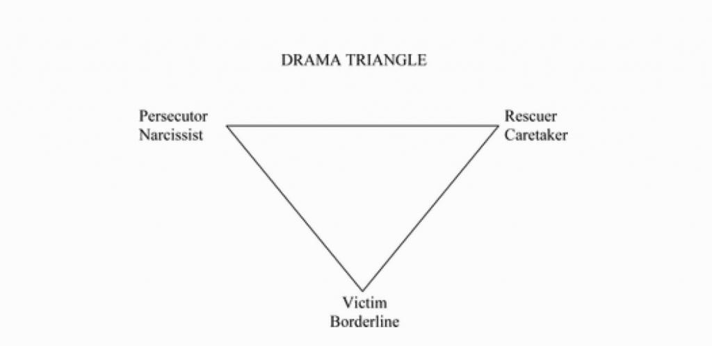 karpman-drama-triangle
